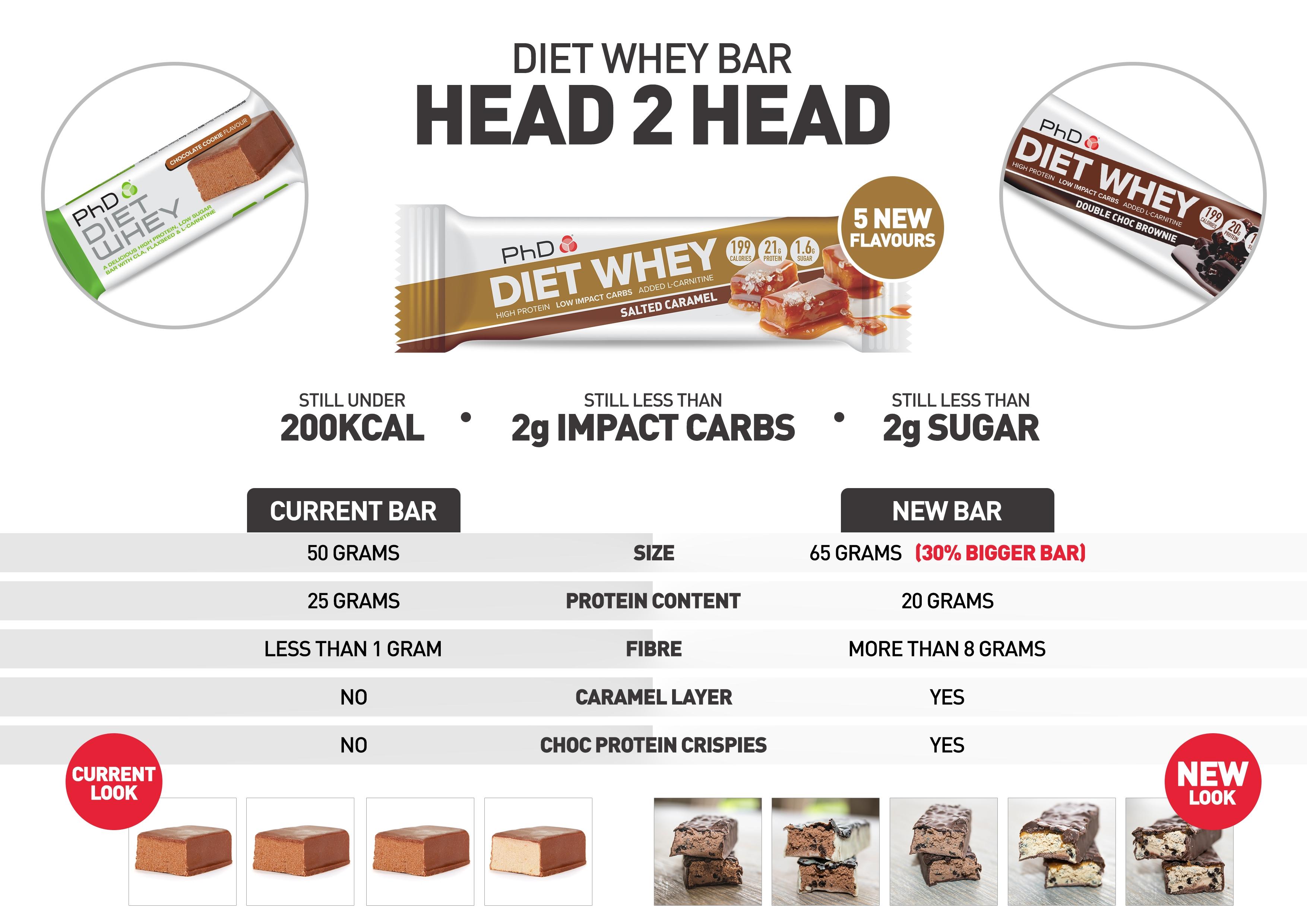 Diet Barre PHD
